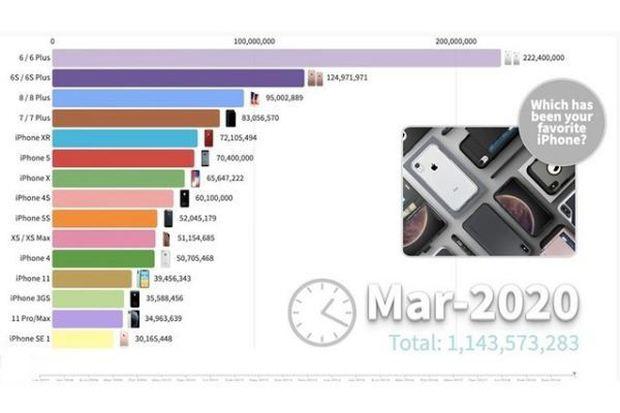 Apple đã bán được bao nhiêu chiếc iPhone kể từ khi ra mắt? - Ảnh 4.