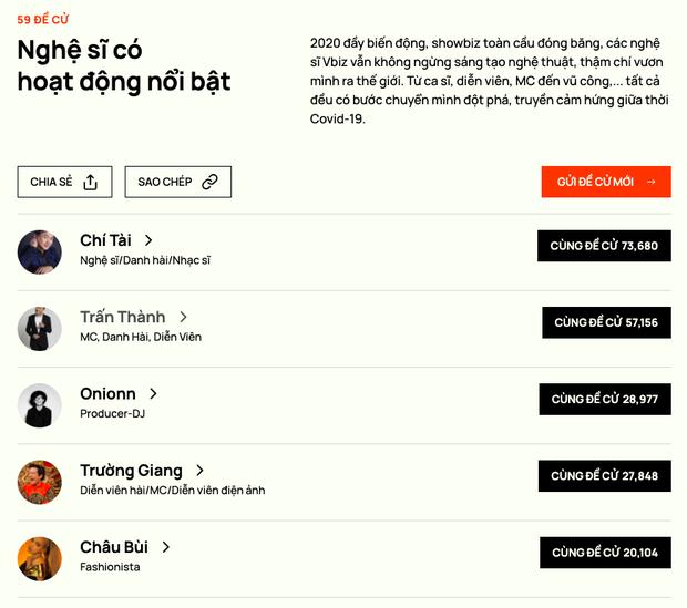 NS Chí Tài vượt Trấn Thành chỉ sau 3 ngày, vươn lên Top 1 đề cử hạng mục NS có hoạt động nổi bật ở WeChoice 2020 - Ảnh 2.