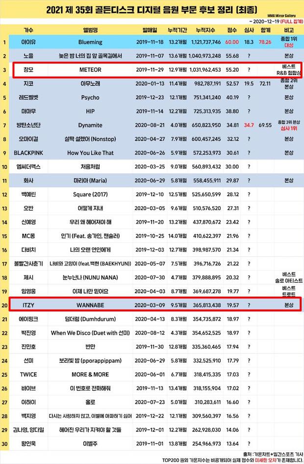 ITZY gây tranh cãi vì thành tích thấp nhưng lại cướp giải của nam rapper đình đám, phải chăng Grammy Hàn Quốc muốn nịnh JYP? - Ảnh 4.