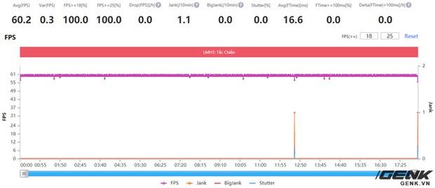 Đánh giá hiệu năng gaming trên Xiaomi Mi 11: Snapdragon 888 liệu có nóng như lời đồn? - Ảnh 11.