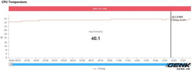 Đánh giá hiệu năng gaming trên Xiaomi Mi 11: Snapdragon 888 liệu có nóng như lời đồn? - Ảnh 12.