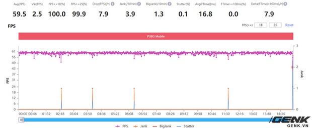 Đánh giá hiệu năng gaming trên Xiaomi Mi 11: Snapdragon 888 liệu có nóng như lời đồn? - Ảnh 25.
