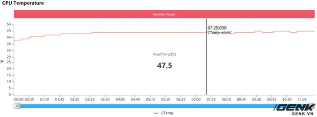 Đánh giá hiệu năng gaming trên Xiaomi Mi 11: Snapdragon 888 liệu có nóng như lời đồn? - Ảnh 34.