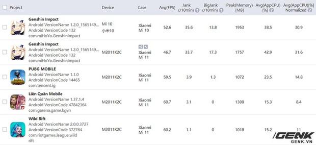 Đánh giá hiệu năng gaming trên Xiaomi Mi 11: Snapdragon 888 liệu có nóng như lời đồn? - Ảnh 36.