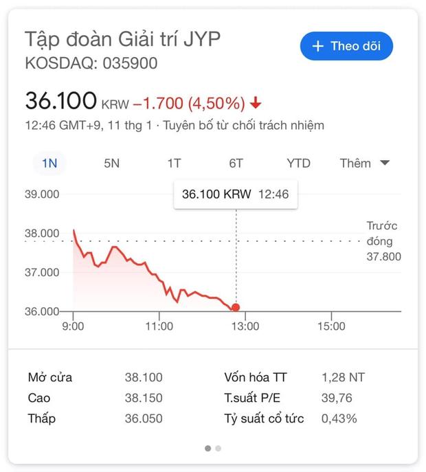 JYP chính thức xác nhận cả 7 thành viên GOT7 rời công ty: Cổ phiếu tuột dốc không phanh, bố của Mark ngầm tố công ty ngược đãi? - Ảnh 2.