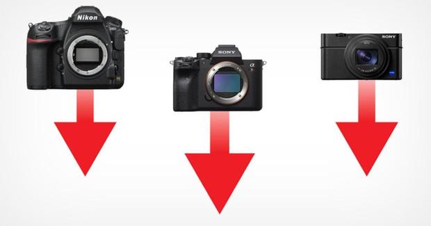 Lượng máy ảnh bán ra trong 2020 đã giảm tới 40%, webcam tăng mạnh gần 360% - Ảnh 1.