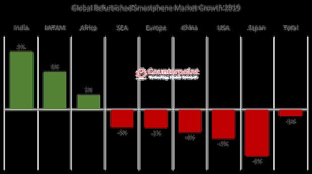 Thị trường điện thoại tân trang giảm 9% trên toàn cầu trong năm 2020 - Ảnh 4.