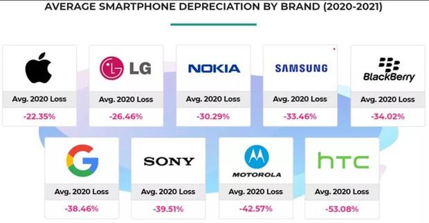 Điện thoại Android mất giá nhanh gấp đôi iPhone - Ảnh 3.