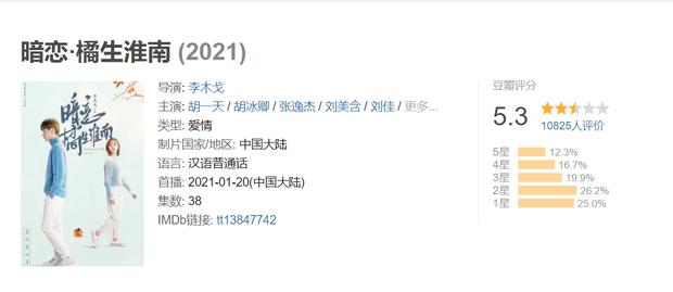 Thầm Yêu Quất Sinh Hoài Nam mở điểm siêu thất vọng, netizen bất đồng quan điểm: Giải trí nhưng Hồ Băng Khanh vẫn đơ! - Ảnh 2.