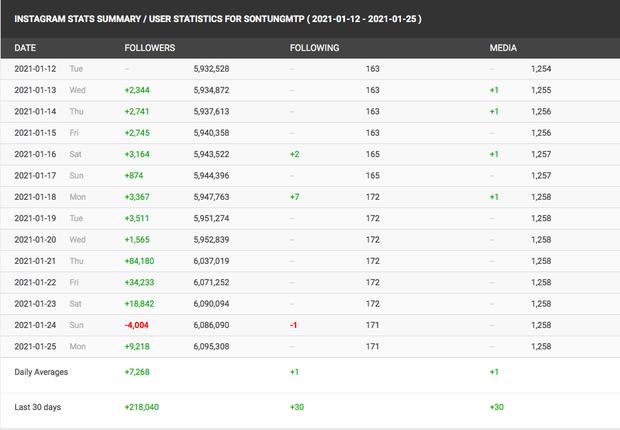 Mông lung như một trò đùa: Vì Thương em mà Sơn Tùng mất 4.000 follower, nhưng rồi lại tăng lên gấp đôi - Ảnh 7.