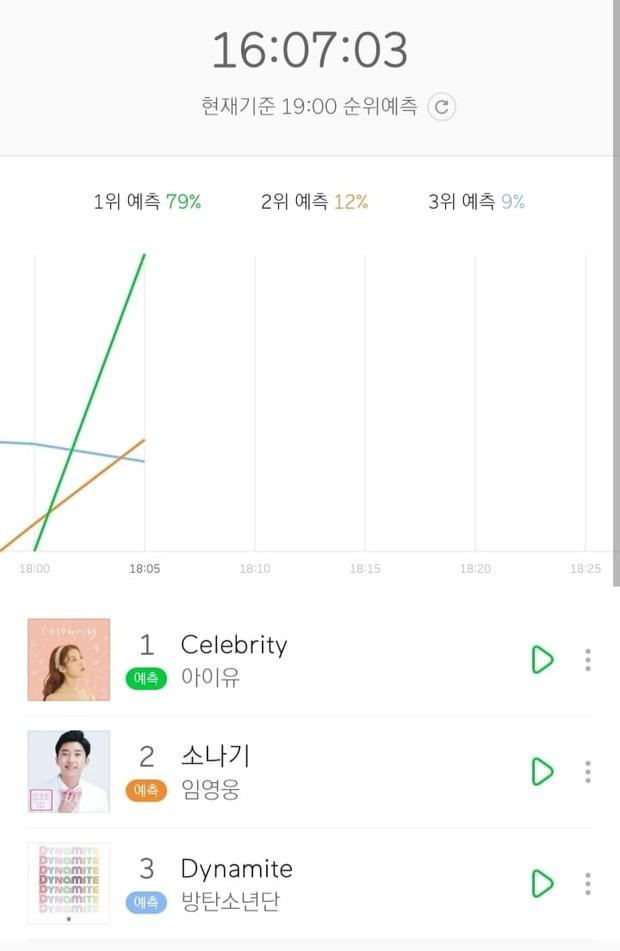 IU trở lại với Celebrity: Lâu lắm mới thấy nhảy, thay tới 10 bộ đồ trong MV và bài hát chạm nóc Melon chỉ sau 7 phút phát hành! - Ảnh 9.