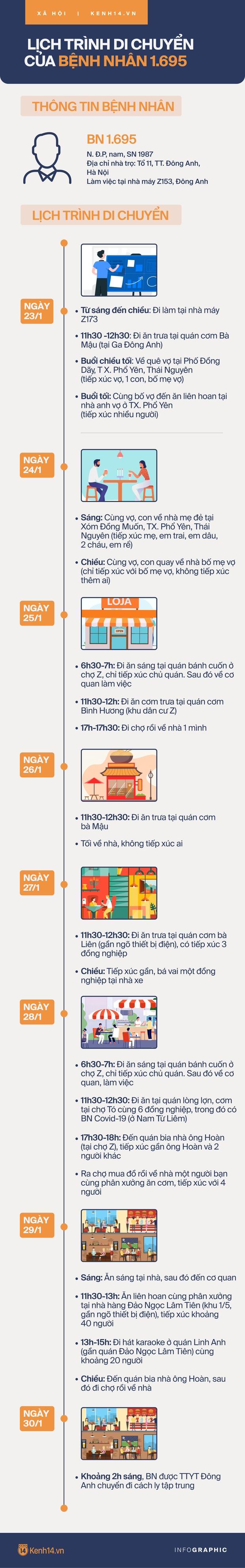 Lịch trình dày đặc của ca Covid-19 thứ 4 ở Hà Nội: Nhiều lần về Thái Nguyên, đi chợ, đi liên hoan, karaoke, uống bia - Ảnh 1.