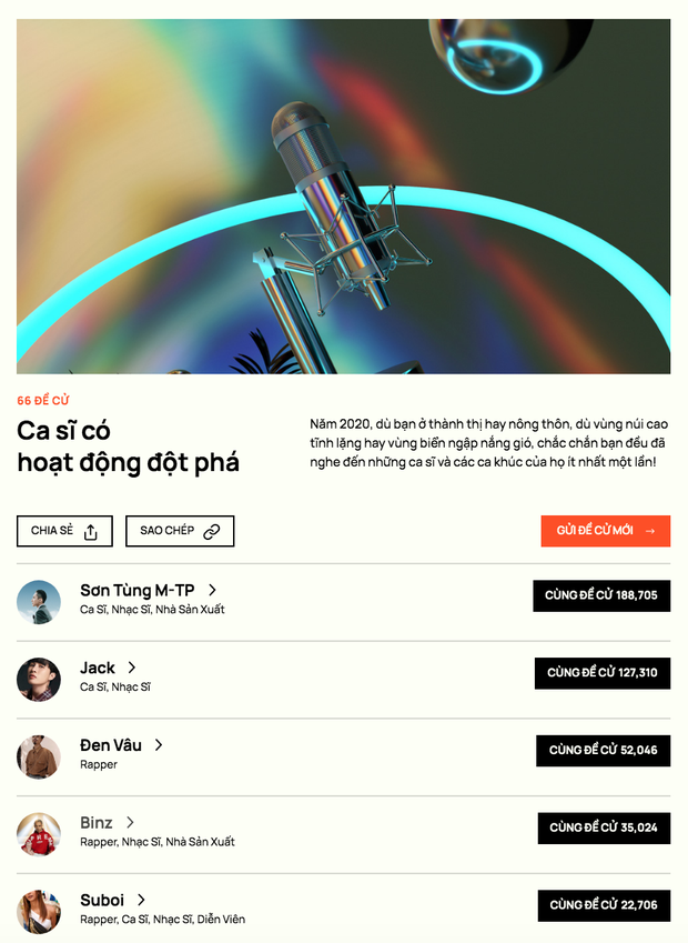 WeChoice Awards 2020: Chính thức đóng cổng độc giả đề cử! - Ảnh 11.