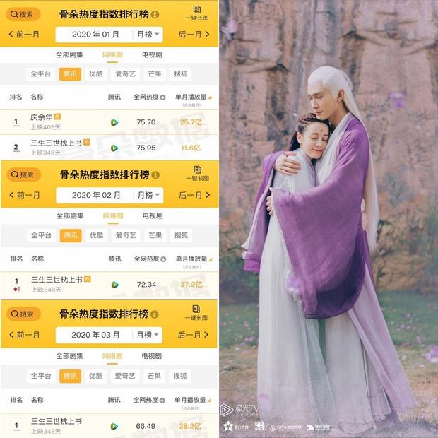 Top phim Trung có lượt xem cao nhất 2020: Vợ chồng Triệu Lệ Dĩnh sau 3 năm vẫn ngon, Địch Lệ Nhiệt Ba mất hơn 3 tỷ view? - Ảnh 4.