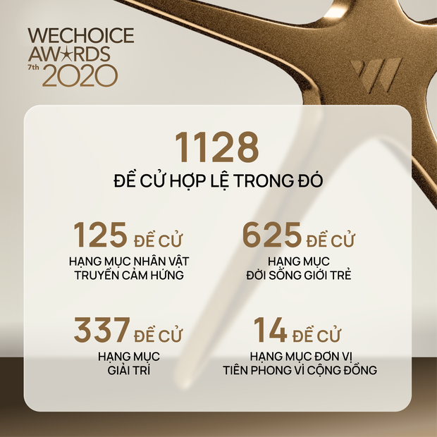 Chỉ mới giai đoạn đầu nhưng WeChoice Awards đã cực nóng với: 12 triệu lượt xem, 6 triệu lượt đề cử và gần 1 triệu độc giả tham gia! - Ảnh 2.
