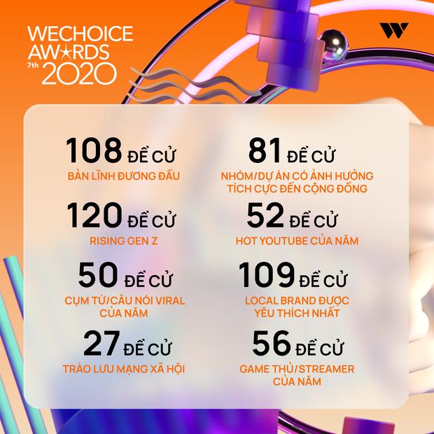 Chỉ mới giai đoạn đầu nhưng WeChoice Awards đã cực nóng với: 12 triệu lượt xem, 6 triệu lượt đề cử và gần 1 triệu độc giả tham gia! - Ảnh 3.