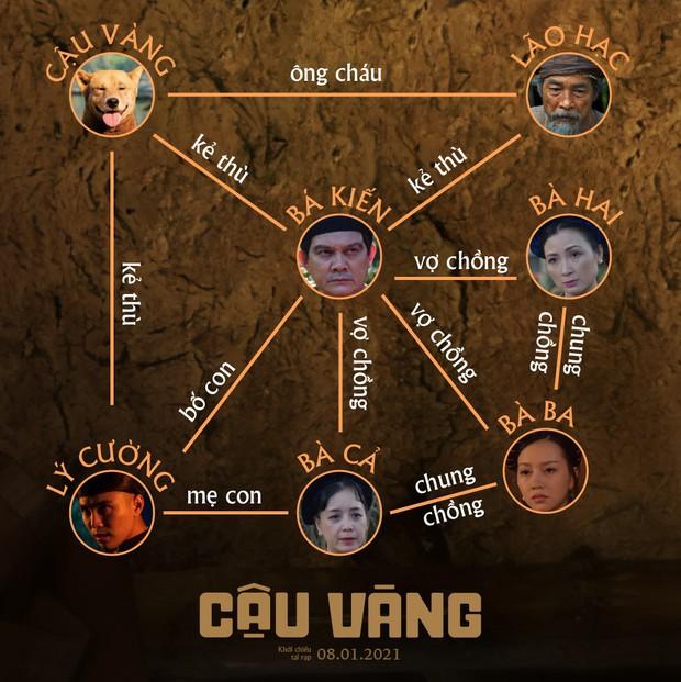 Cậu Vàng hóa siêu khuyển thần thông ở làng Vũ Đại đầy drama, loạt nhân vật huyền thoại của Nam Cao sống dậy đầy xúc động - Ảnh 5.