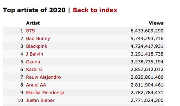 K-ICM lọt top 200 nghệ sĩ có tổng view khủng nhất thế giới năm 2020, #1 tại Việt Nam vượt qua cả BLACKPINK, BTS và Sơn Tùng M-TP? - Ảnh 1.