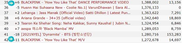Bản dance của How You Like That nối dài kỷ lục ở mốc nửa tỷ view, cho hàng loạt MV đậm mùi tiền của BLACKPINK ngửi khói - Ảnh 2.