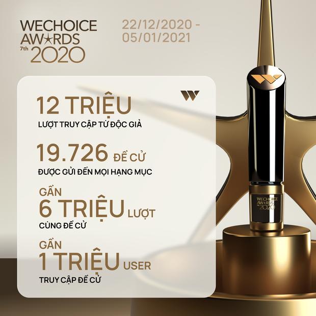 Chỉ mới giai đoạn đầu nhưng WeChoice Awards đã cực nóng với: 12 triệu lượt xem, 6 triệu lượt đề cử và gần 1 triệu độc giả tham gia! - Ảnh 1.