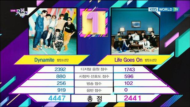 Dynamite (BTS) giật cúp thứ 30, lì lợm từ năm cũ sang đến năm mới khiến fan thấy tức thay ca khúc em út Life Goes On - Ảnh 2.