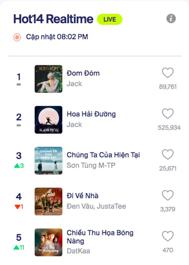 Sau 20 ngày, MV comeback của Sơn Tùng M-TP cán mốc 50 triệu view nhưng thời gian giữ top 1 trending vẫn bại trận trước Jack - Ảnh 7.