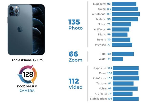 DxOMark: iPhone 13 mini chụp ảnh đẹp hơn iPhone 12 Pro - Ảnh 4.