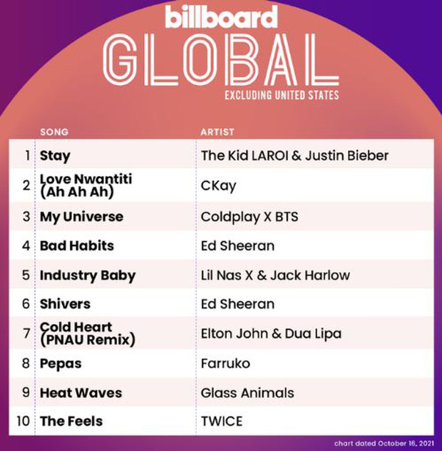 TWICE lần đầu xuất hiện tại Billboard Hot 100 sánh vai BLACKPINK và Wonder Girls, BTS rớt hạng nhanh chóng sau No.1 tuần trước - Ảnh 4.