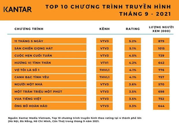 Rating 11 Tháng 5 Ngày thống trị truyền hình Việt, Hương Vị Tình Thân top 4 phải ngậm ngùi ngửi khói - Ảnh 1.
