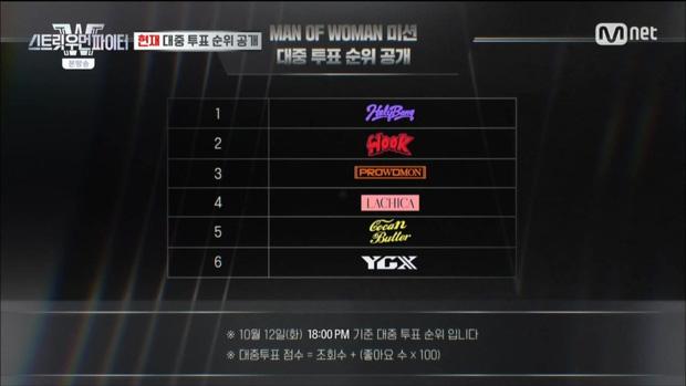 Cùng 1 hành động ủng hộ dancer show Mnet nhưng vì sao Rosé (BLACKPINK) bị chỉ trích còn j-hope (BTS) lại được khen ngợi? - Ảnh 1.