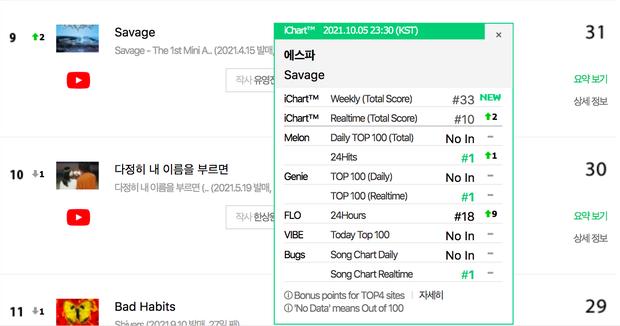 aespa lập kỷ lục mới đáng kinh ngạc mảng nhạc số, vượt mặt cả BTS, Red Velvet còn ITZY thì ra chuồng gà tìm - Ảnh 4.