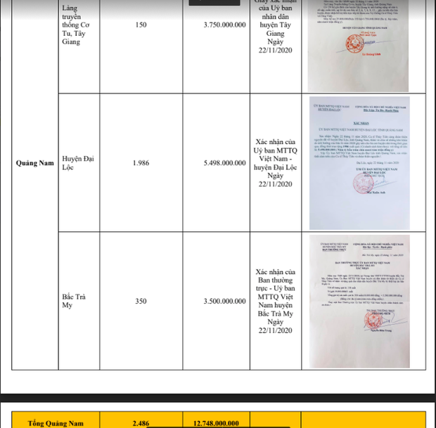 Giữa biến bị tố cáo, phía Thuỷ Tiên tung bằng chứng Quảng Nam xác minh nhận hơn 12 tỷ đồng cứu trợ: Có trùng khớp với sao kê? - Ảnh 5.
