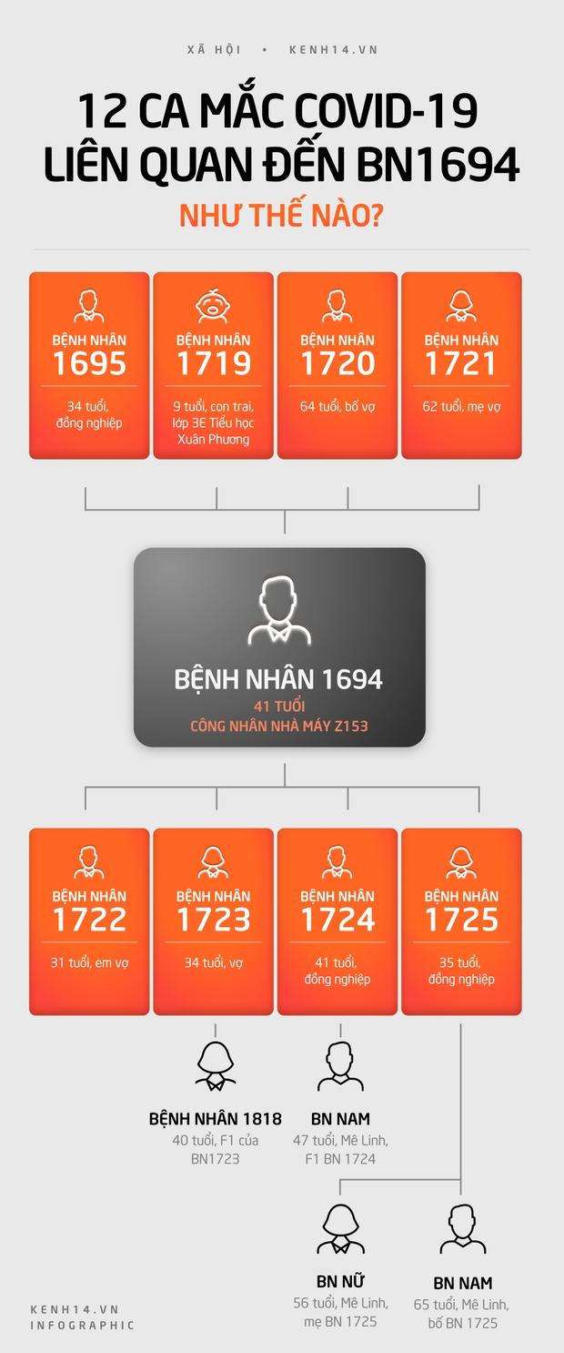 BN 1694 là ca Covid-19 siêu lây nhiễm ở Hà Nội, lây cho 12 người - Ảnh 1.