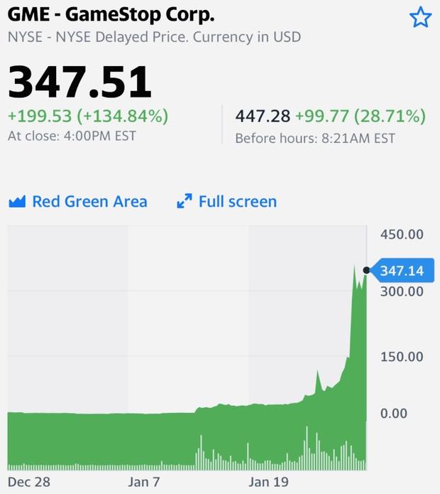 Nhiều thanh niên rảnh rỗi trên Reddit đã mua hàng triệu cổ phiếu của GameStop và tuyên chiến với Phố Wall - Ảnh 1.