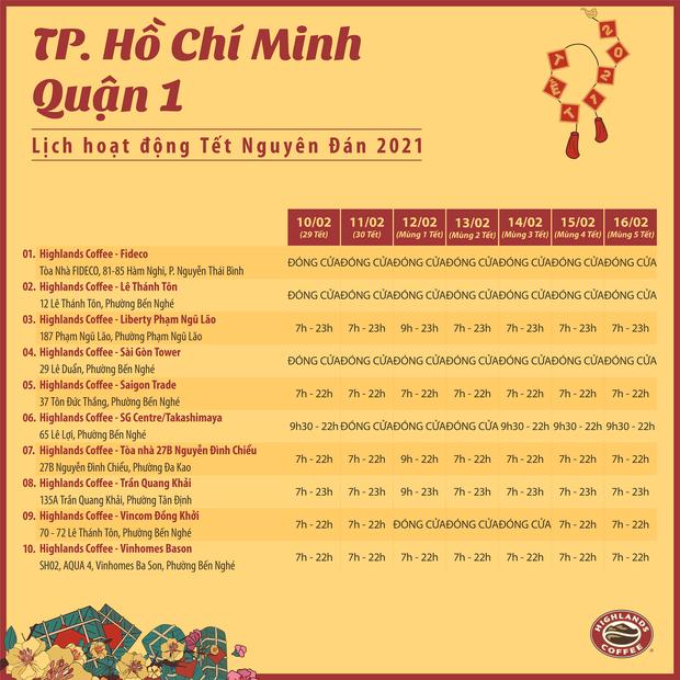 Tình hình hoạt động của loạt thương hiệu đồ uống đình đám ở Sài Gòn dịp Tết Nguyên đán: Nhiều cửa hàng phải đóng cửa vì dịch Covid-19 - Ảnh 6.