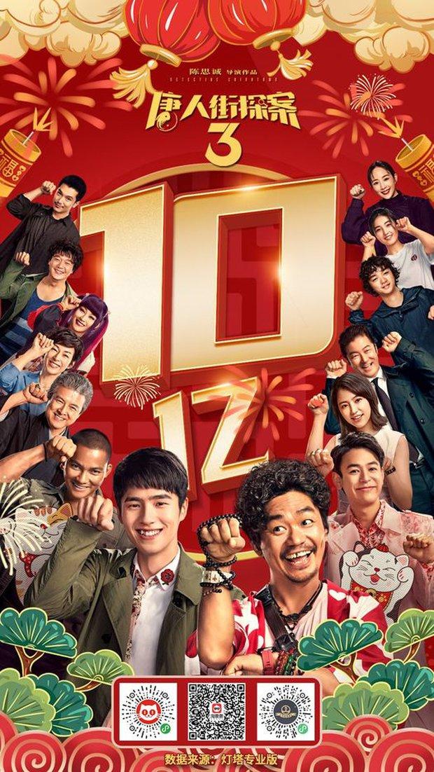 Loạt con số khủng mở bát mùng 1 Tết của phim Trung: Kỷ lục 1 tỷ doanh thu nhanh nhất, Tiêu Chiến - Hồ Nhất Thiên chọi nhau máu lửa! - Ảnh 2.