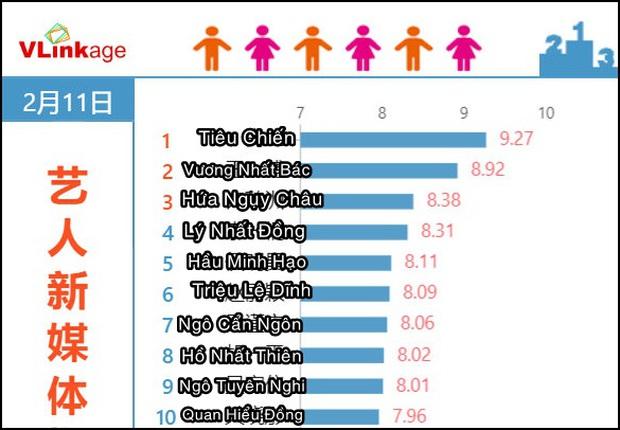 Loạt con số khủng mở bát mùng 1 Tết của phim Trung: Kỷ lục 1 tỷ doanh thu nhanh nhất, Tiêu Chiến - Hồ Nhất Thiên chọi nhau máu lửa! - Ảnh 10.