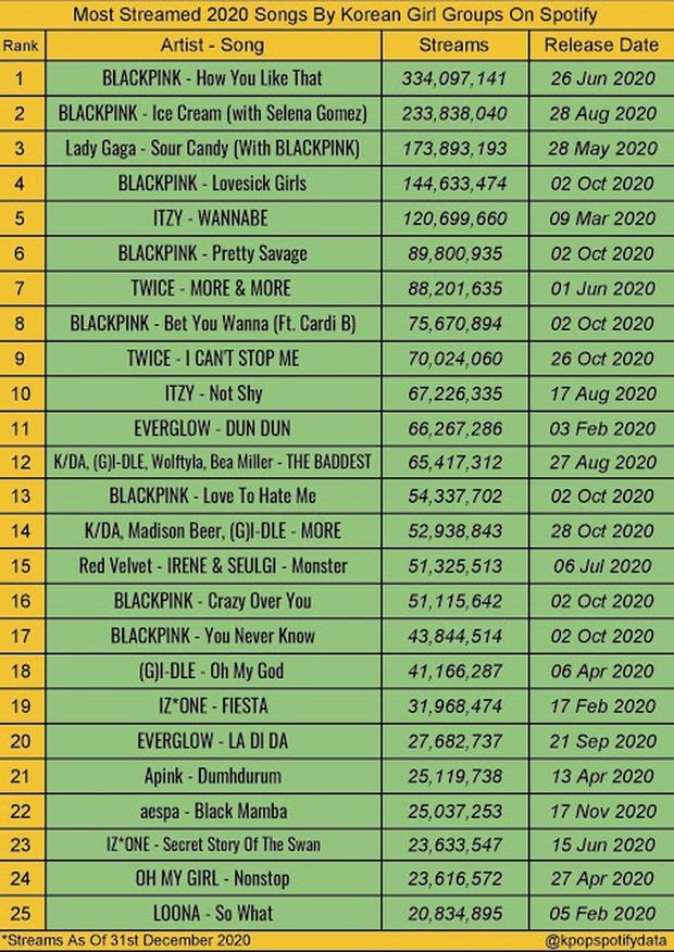 Top ca khúc của girlgroup được nghe nhiều nhất trên Spotify 2020: BLACKPINK đỉnh nhưng bản sao của nhóm mới gây bất ngờ - Ảnh 1.