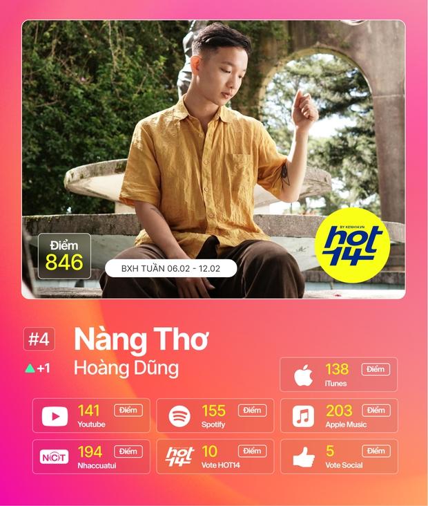 Sơn Tùng phục hồi thứ hạng vượt Thiều Bảo Trâm; Tình Bạn Diệu Kỳ của AMEE, Ricky Star và màn collab của Phi Nhung, HuyR tiến thẳng vào HOT14 - Ảnh 11.