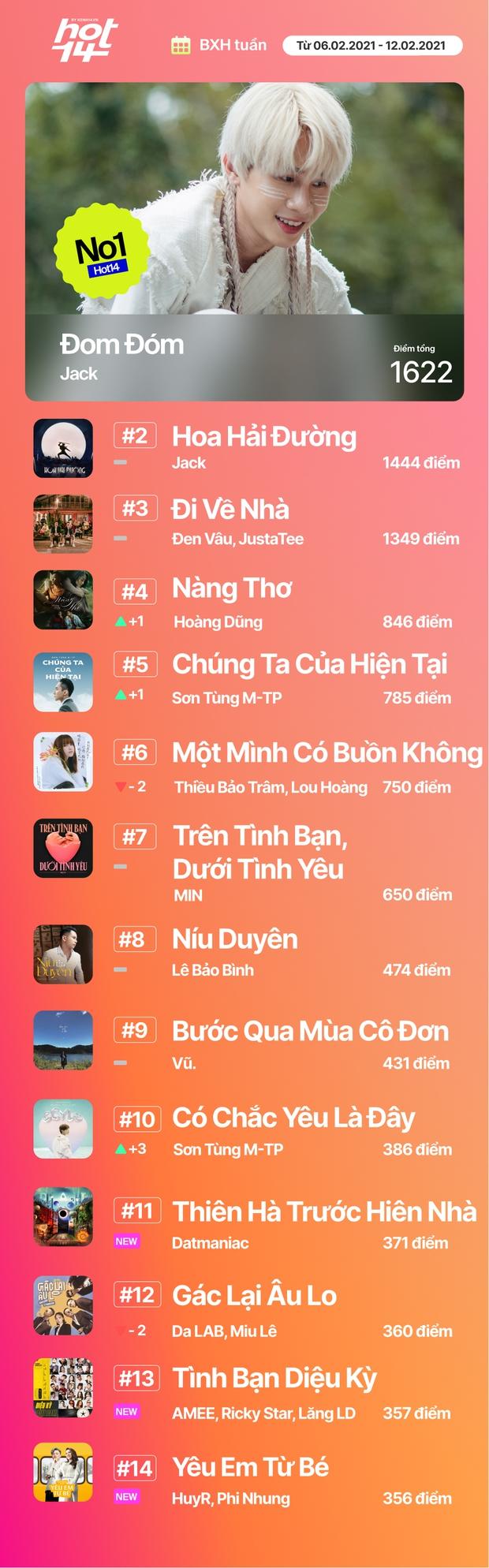 Sơn Tùng phục hồi thứ hạng vượt Thiều Bảo Trâm; Tình Bạn Diệu Kỳ của AMEE, Ricky Star và màn collab của Phi Nhung, HuyR tiến thẳng vào HOT14 - Ảnh 19.