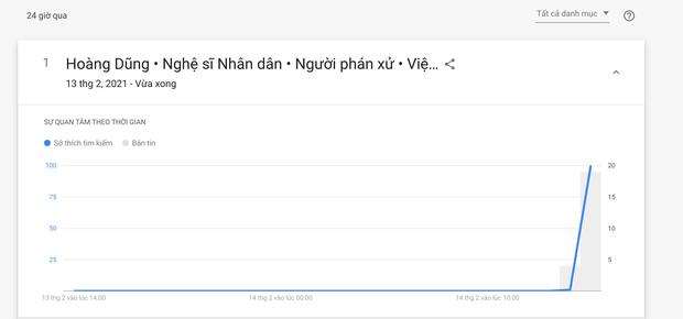 Thông tin NSND Hoàng Dũng qua đời được người hâm mộ tìm kiếm khắp mạng Internet - Ảnh 2.