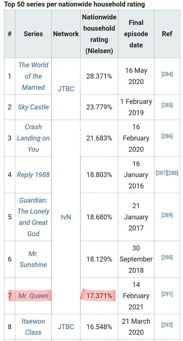 Kết thúc gây tranh cãi kịch liệt, Mr. Queen vẫn lập kỷ lục rating cao thứ 5 lịch sử đài tvN - Ảnh 3.