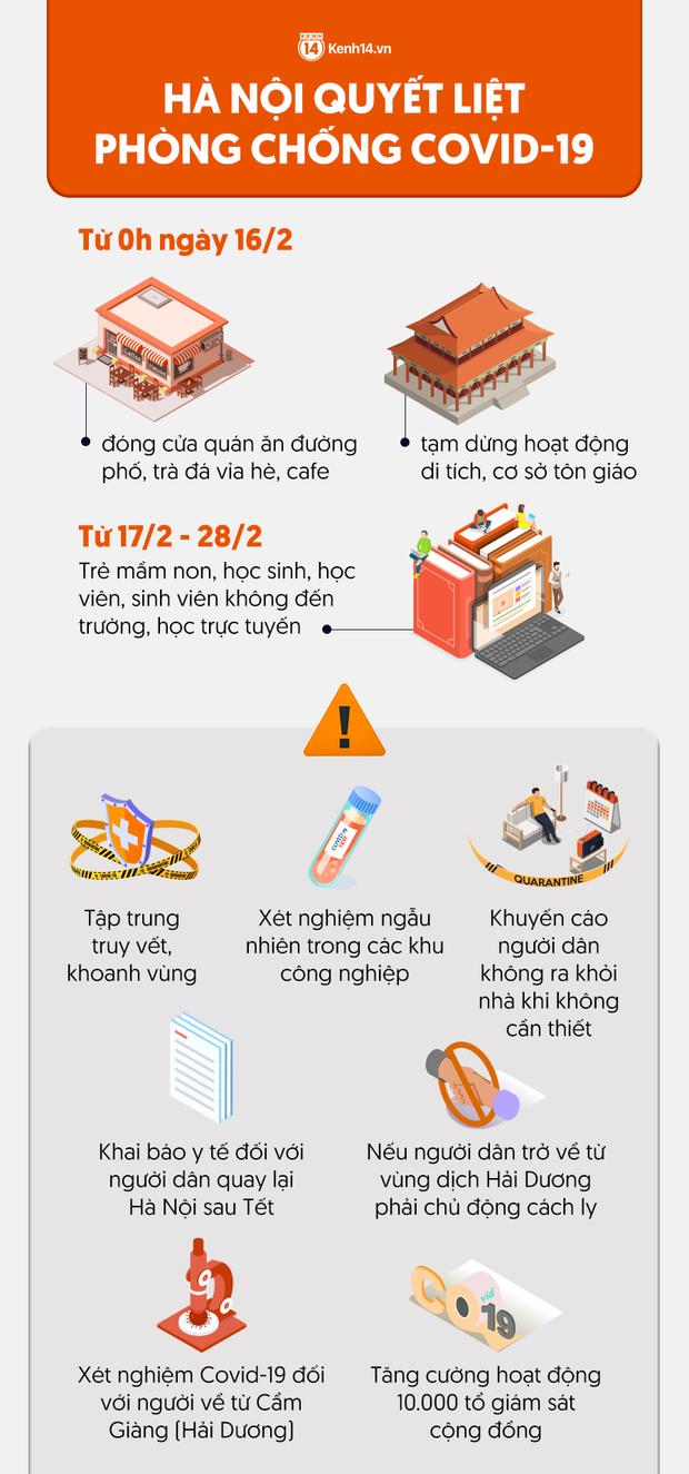 INFOGRAPHIC: Đây là những biện pháp cấp bách Hà Nội đang triển khai để phòng chống dịch Covid-19 - Ảnh 1.