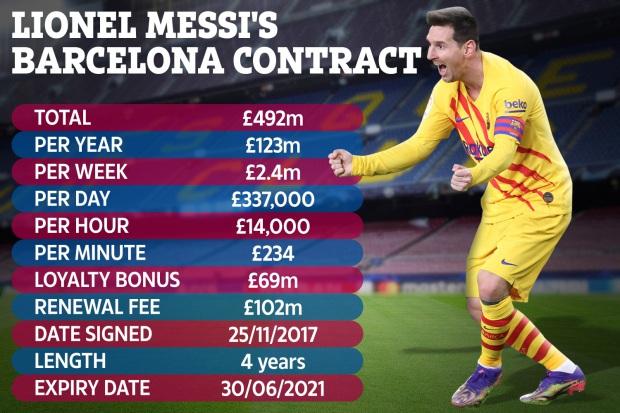 Ngốn cả tấn tiền của Barca nhưng Messi cũng đem lại nguồn thu cực khủng - Ảnh 1.