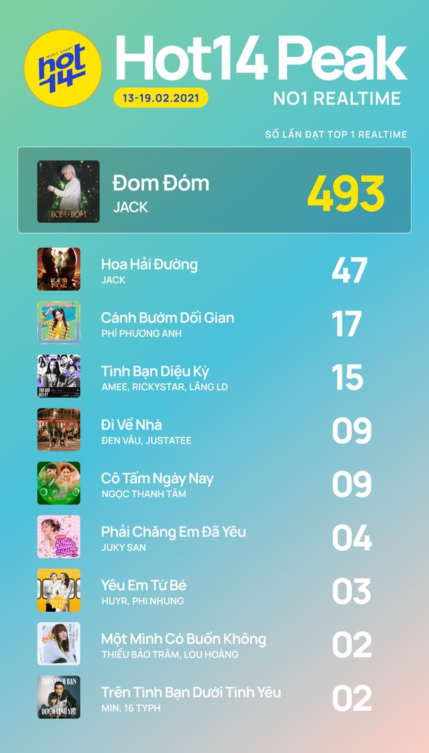 Tình Bạn Diệu Kỳ đang phá đảo mạng xã hội, liệu Ricky Star, Lăng LD và AMEE có giành được No.1 từ tay Jack trên BXH HOT14? - Ảnh 2.