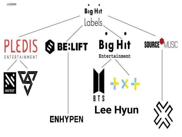 Big Hit debut gà nhà như súng máy, 4 năm cho ra mắt 8 nhóm nhạc làm Knet hoảng hồn: Đây là nhà máy sản xuất idol à? - Ảnh 7.