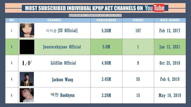 5 kênh YouTube cá nhân nhiều lượt đăng ký nhất của idol Kpop: Lisa soán ngôi IU, tốc độ hút fan của Jennie gây choáng - Ảnh 6.