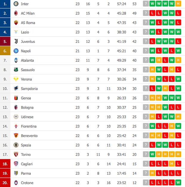 Song sát Lu - La chói sáng, Inter Milan quật ngã AC trong trận cầu 6 điểm tranh chức vô địch - Ảnh 10.