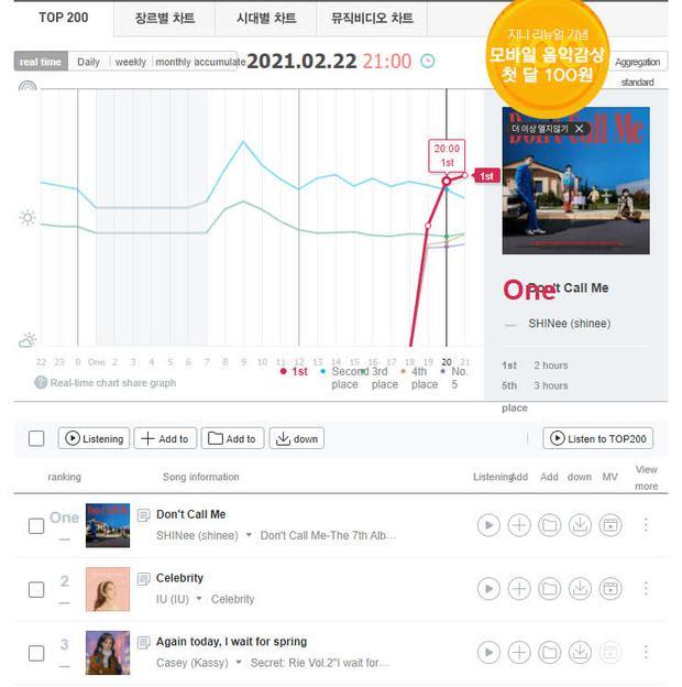 SHINee comeback sau 2 năm rưỡi vắng bóng, cả album rồng rắn trên BXH, Knet cảm thán: Còn gì mà SHINee không cân được? - Ảnh 9.