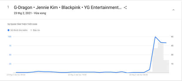 Tin hẹn hò của G-Dragon và Jennie ngay lập tức thống trị các bảng tìm kiếm trên toàn thế giới, từ Google, Naver đến Weibo - Ảnh 4.